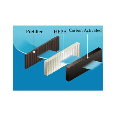 Extra Hepa and Carbon Photo Catalyst Filter for ElectriQ EAP400D-V1