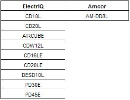 DEH2WAR Warranty Table